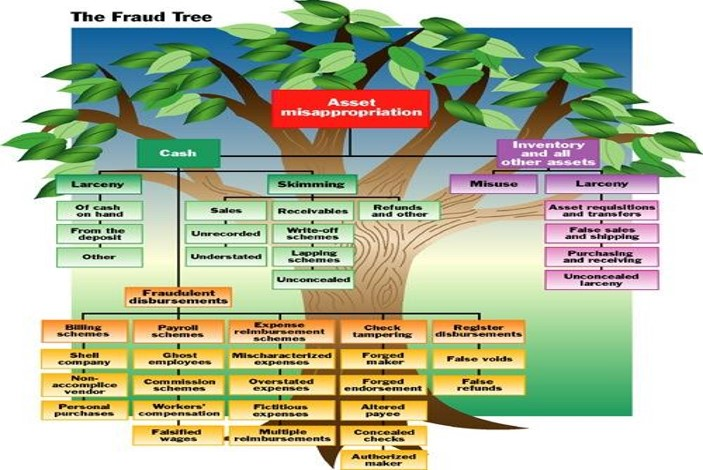 Fraud Tree – Part1 – Asset misappropriation Fraud schemes