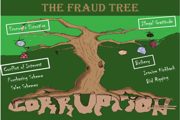 The Fraud Tree- CORRUPTION- PART-2