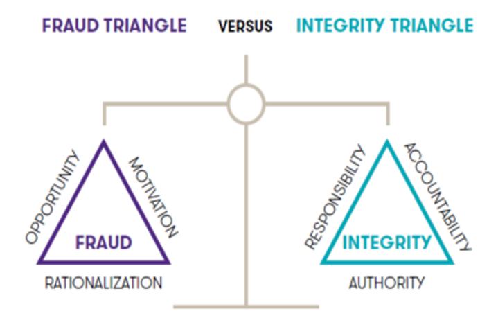 Fraud Triangle vs Integrity Triangle