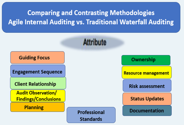 Agile Internal Auditing vs. Traditional Waterfall Auditing