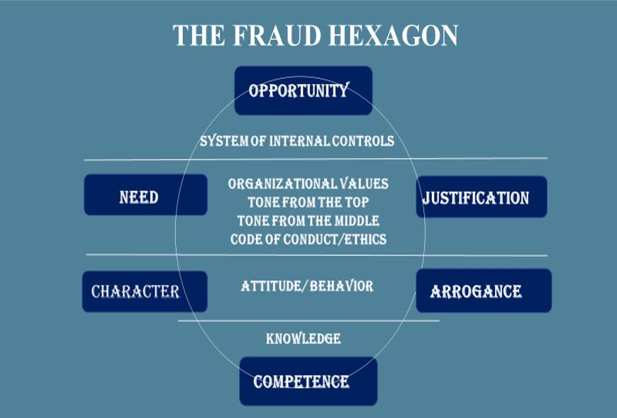 The Fraud Hexagon