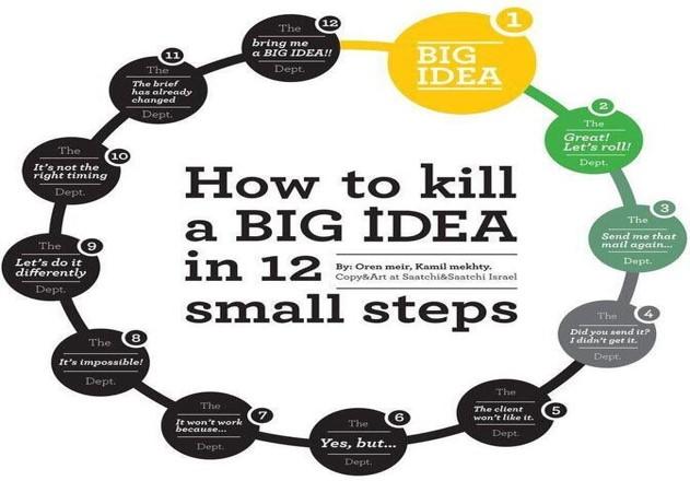 Big ideas are so hard to recognize, so fragile, so easy to kill.